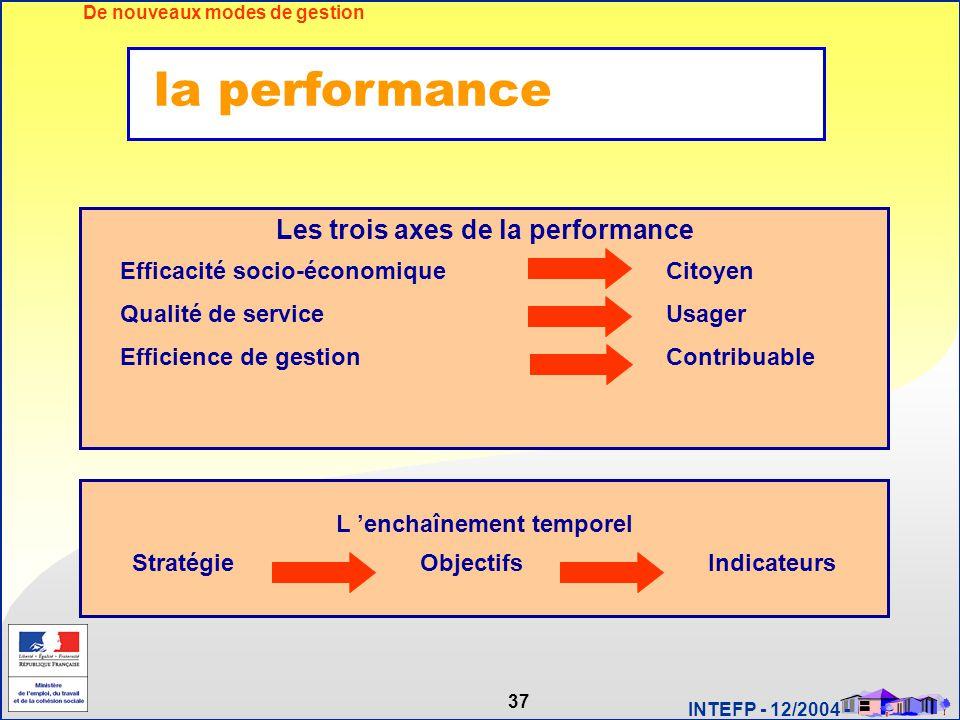 la performance Les trois axes de la performance