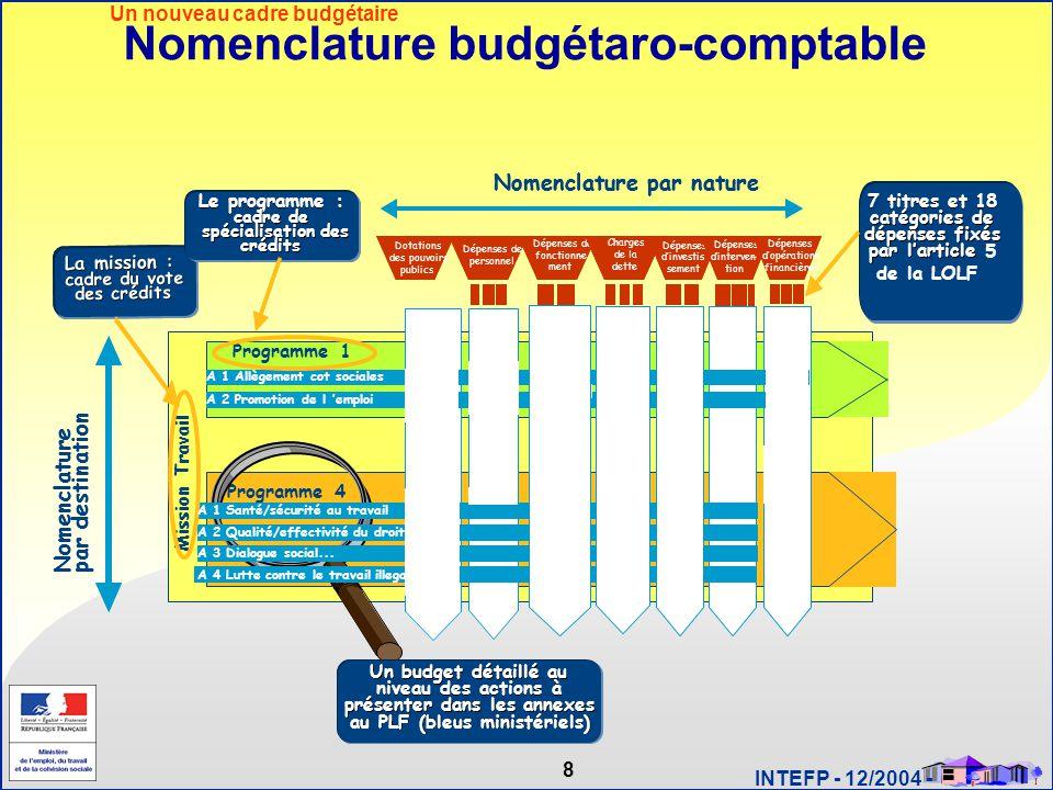 Un nouveau cadre budgétaire Nomenclature budgétaro-comptable
