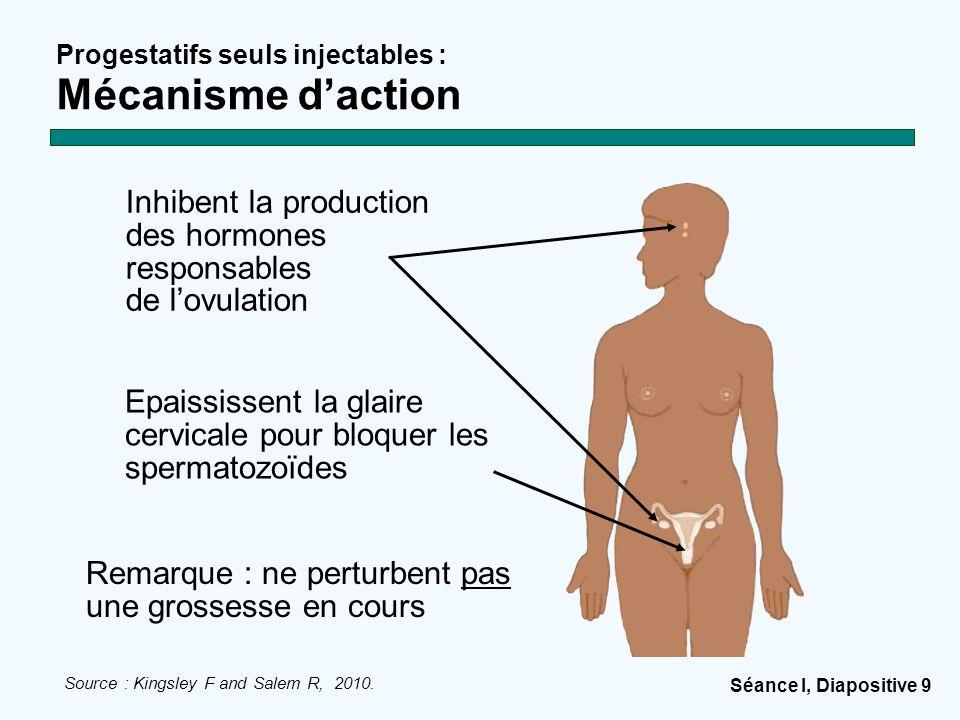 Progestatifs seuls injectables : Mécanisme d'action