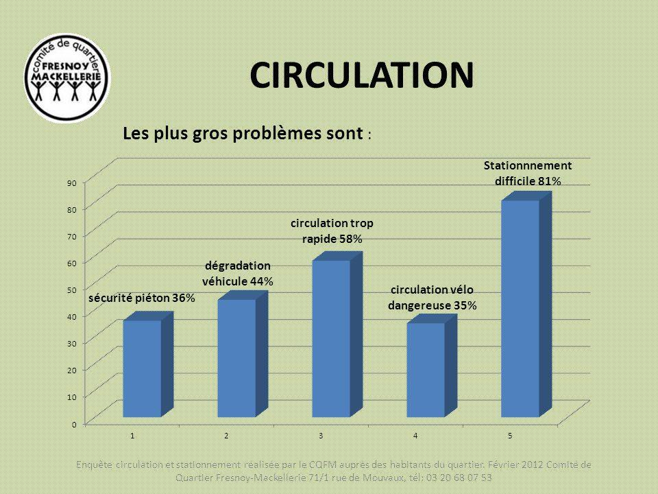 CIRCULATION Les plus gros problèmes sont :
