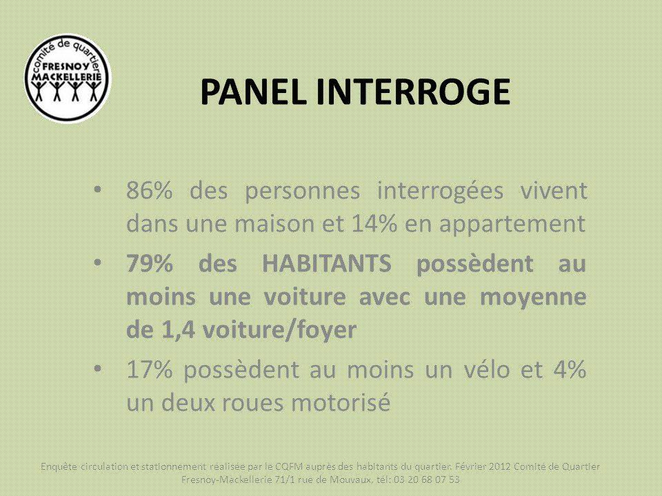 PANEL INTERROGE 86% des personnes interrogées vivent dans une maison et 14% en appartement.