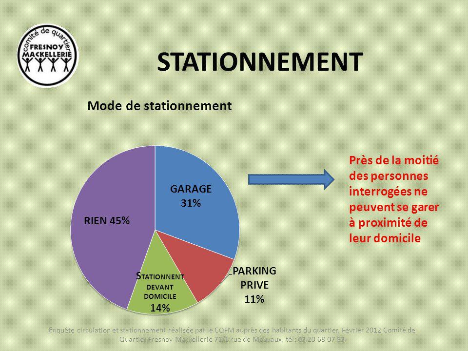 STATIONNEMENT Mode de stationnement