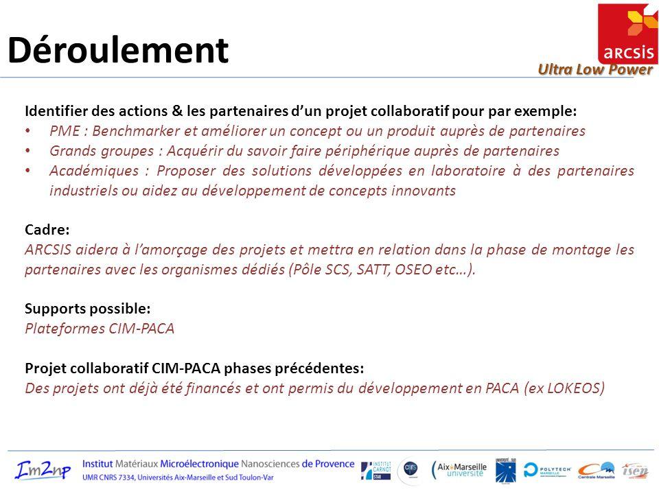 Déroulement Identifier des actions & les partenaires d'un projet collaboratif pour par exemple: