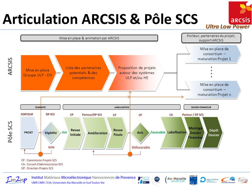 Articulation ARCSIS & Pôle SCS
