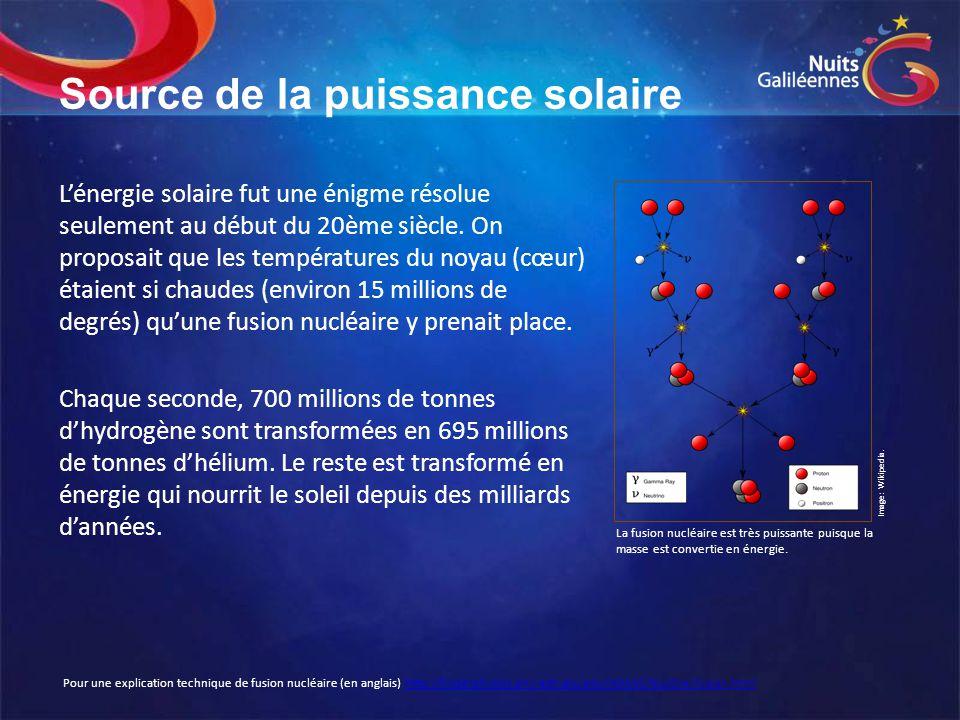 Source de la puissance solaire