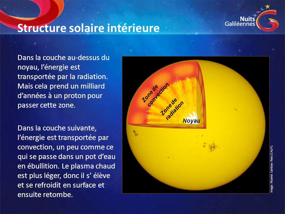Structure solaire intérieure