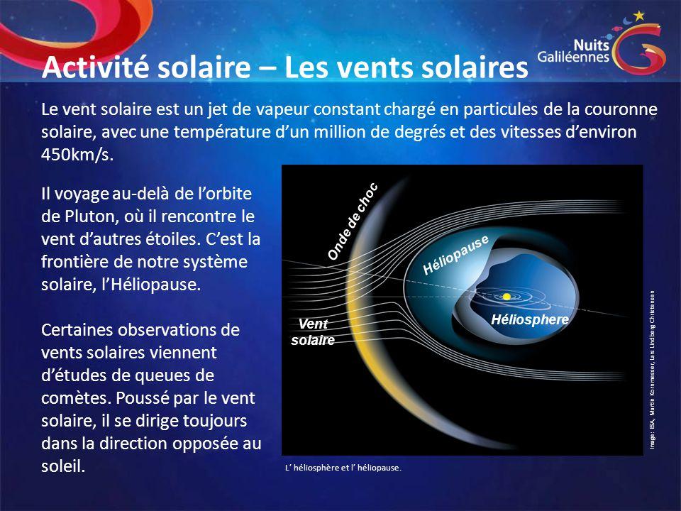 Activité solaire – Les vents solaires