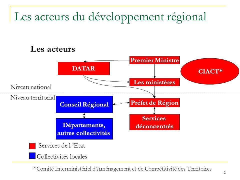 Les acteurs du développement régional