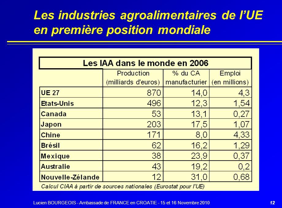Les industries agroalimentaires de l'UE en première position mondiale