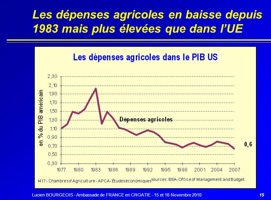 Les dépenses agricoles en baisse depuis 1983 mais plus élevées que dans l'UE