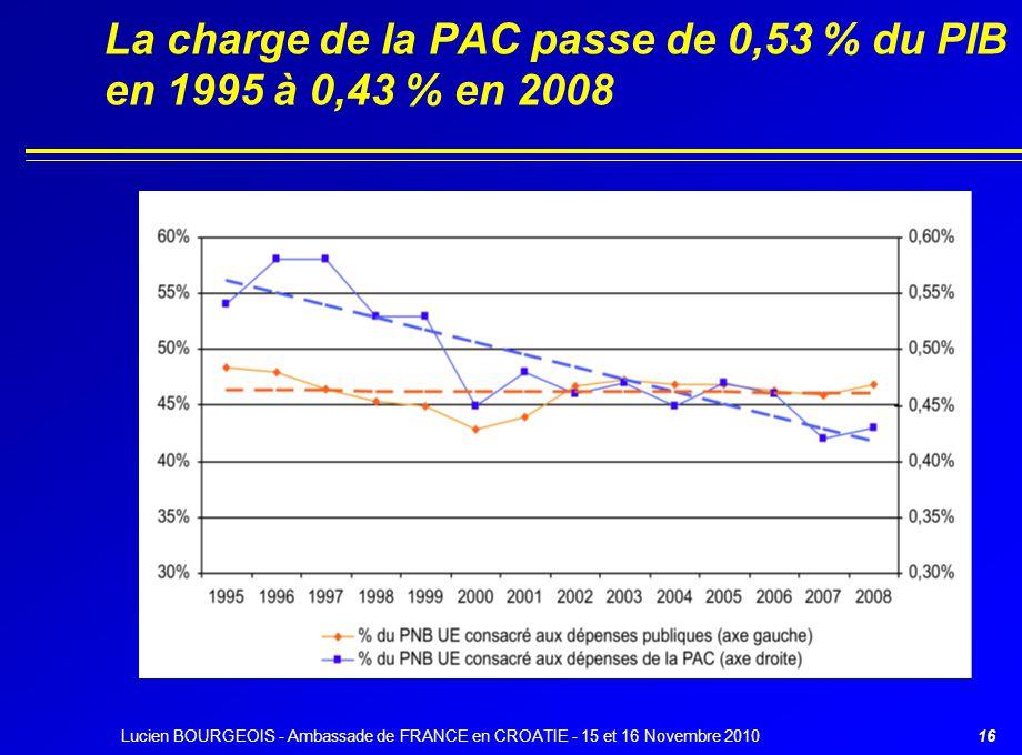 La charge de la PAC passe de 0,53 % du PIB en 1995 à 0,43 % en 2008