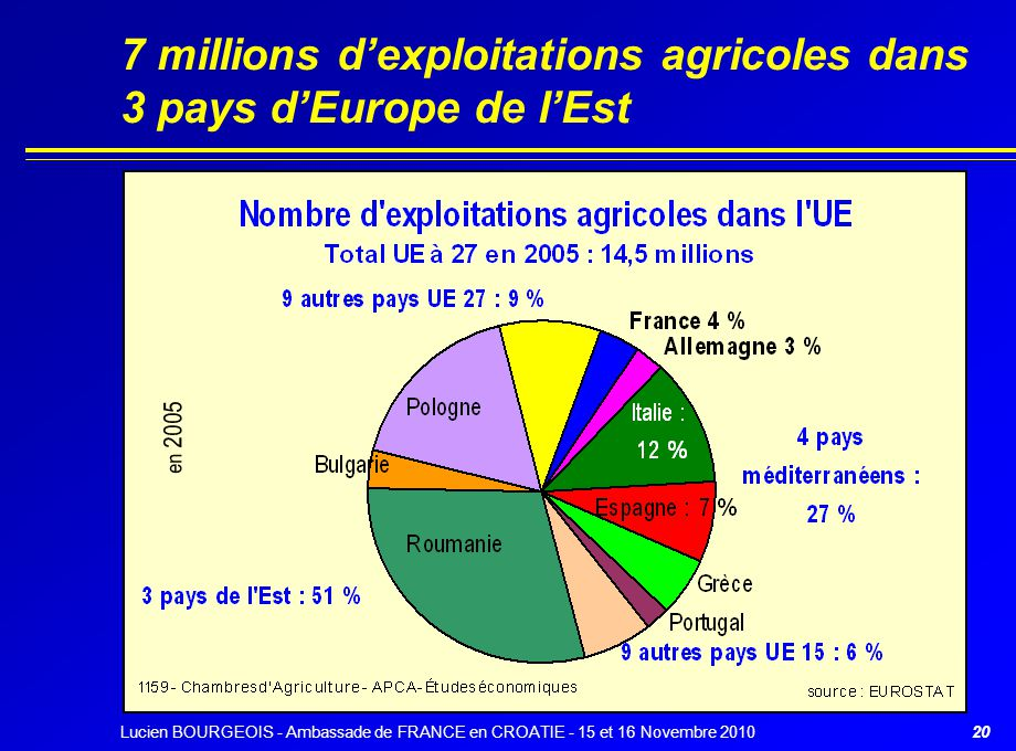 7 millions d'exploitations agricoles dans 3 pays d'Europe de l'Est