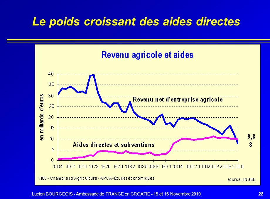 Le poids croissant des aides directes