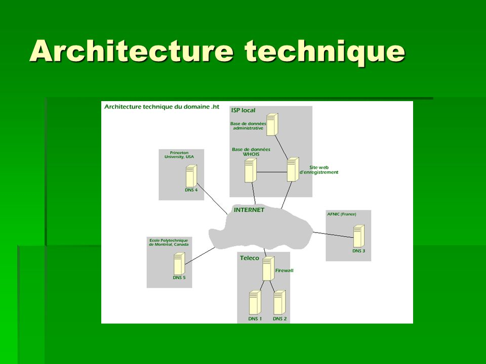 Architecture technique