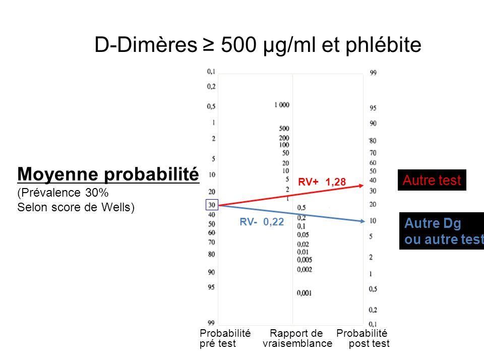 D-Dimères ≥ 500 µg/ml et phlébite