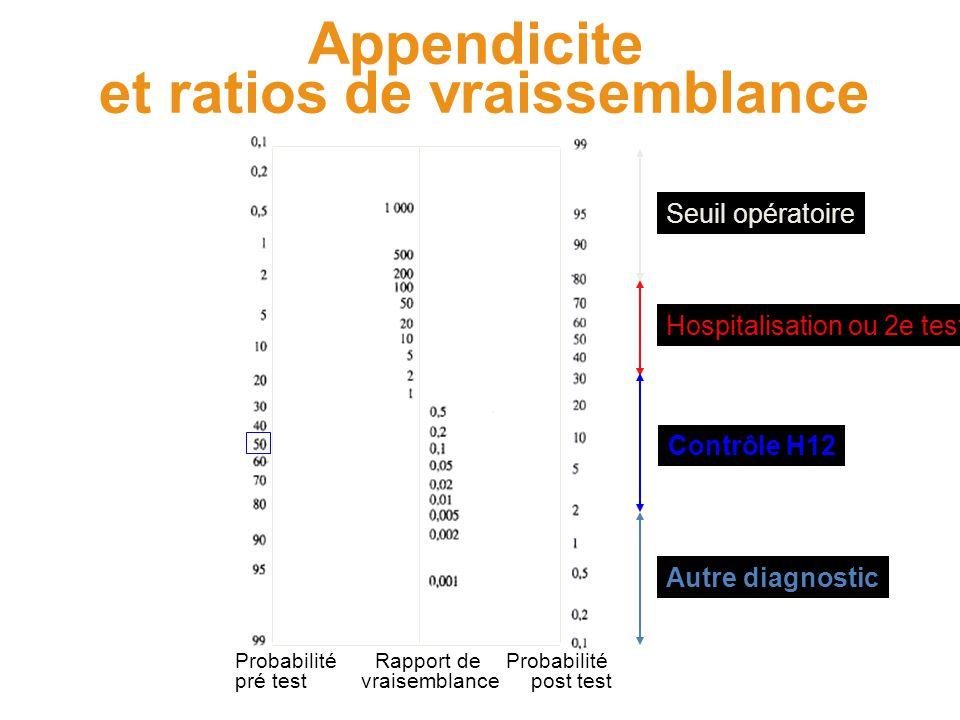 Appendicite et ratios de vraissemblance