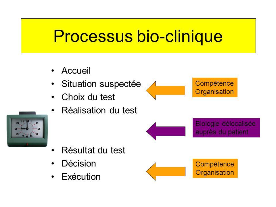 Processus bio-clinique