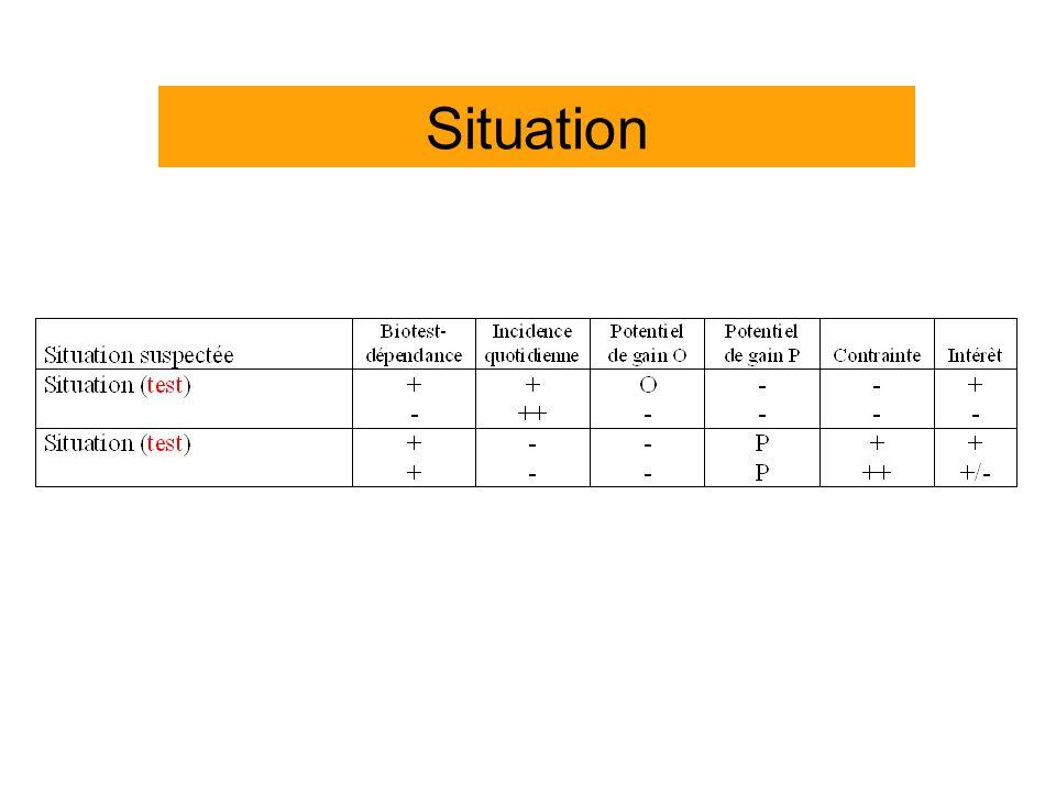 Situation Fréquence rare < 1/J; + = 1/j; ++ > 1/j