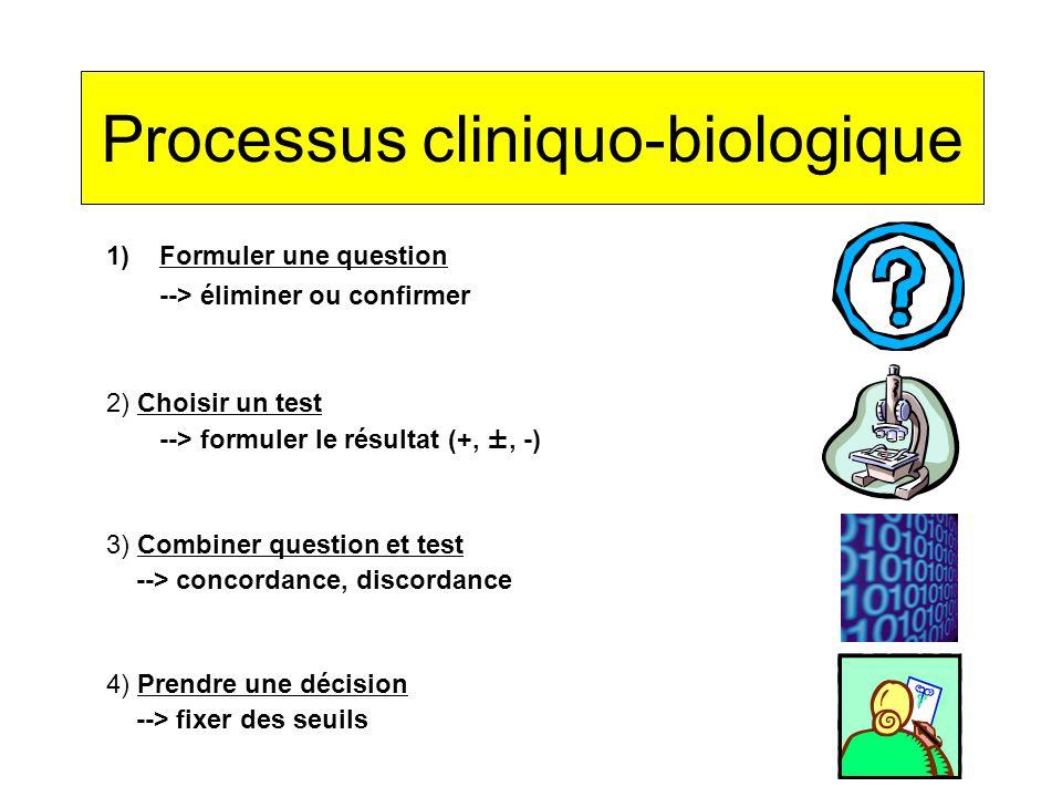 Processus cliniquo-biologique