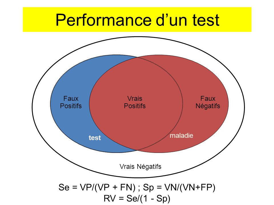 Se = VP/(VP + FN) ; Sp = VN/(VN+FP) RV = Se/(1 - Sp)