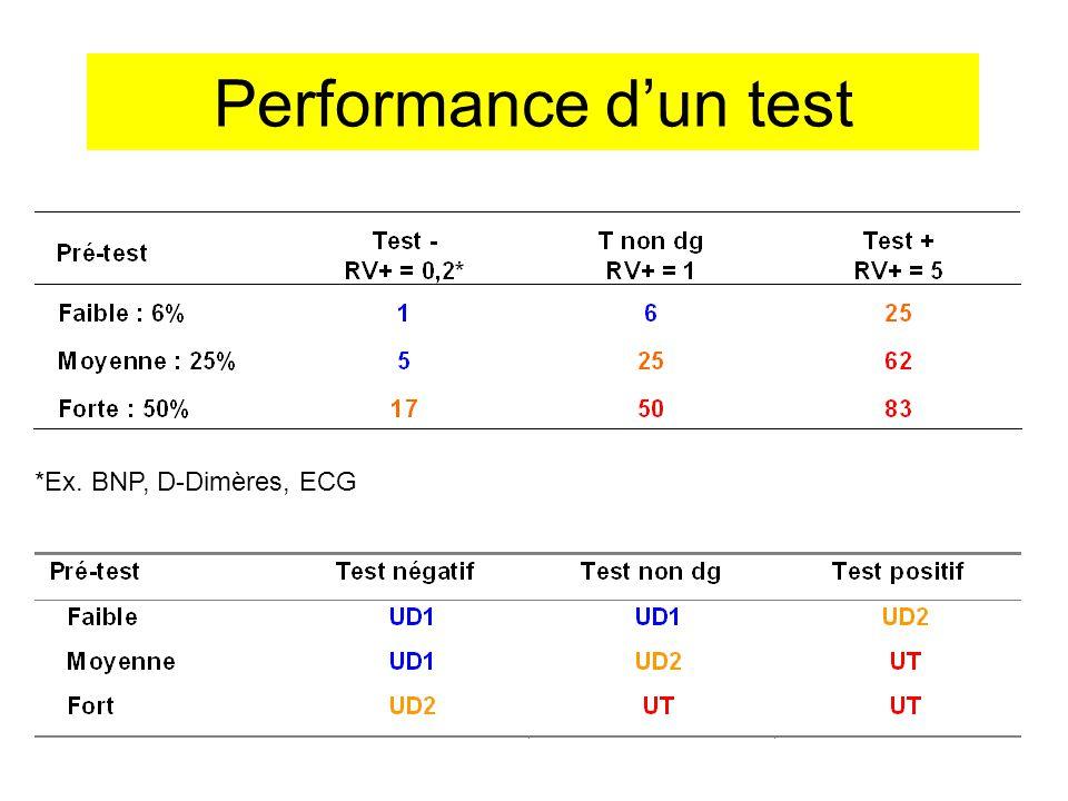 Performance d'un test *Ex. BNP, D-Dimères, ECG