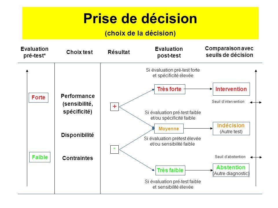 Prise de décision (choix de la décision) (sensibilité, spécificité)