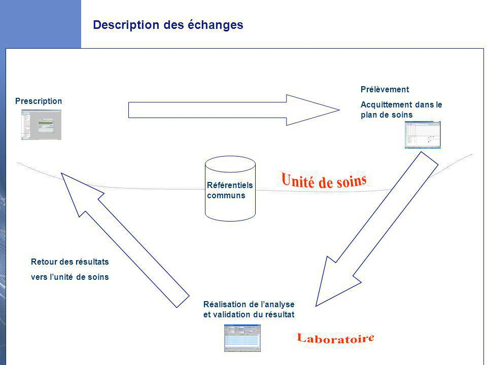 Description des échanges