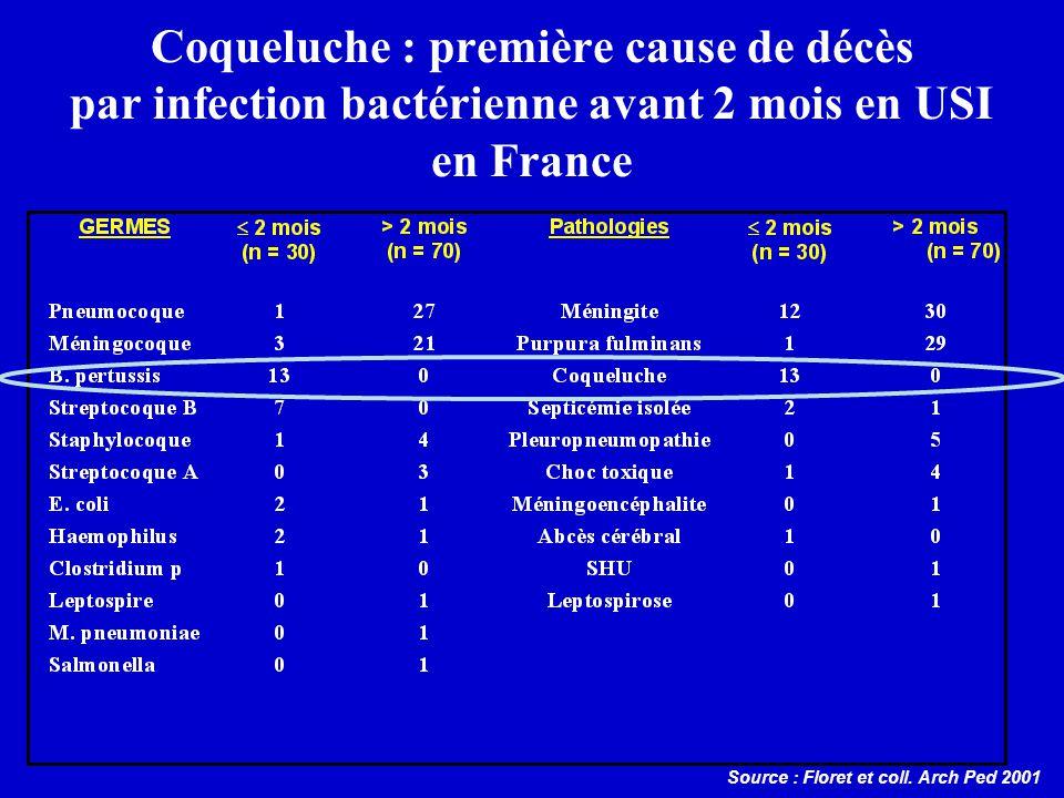 Coqueluche : première cause de décès par infection bactérienne avant 2 mois en USI en France