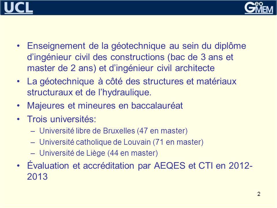 Majeures et mineures en baccalauréat Trois universités: