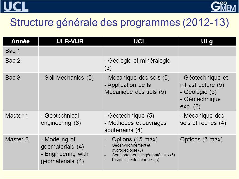 Structure générale des programmes (2012-13)