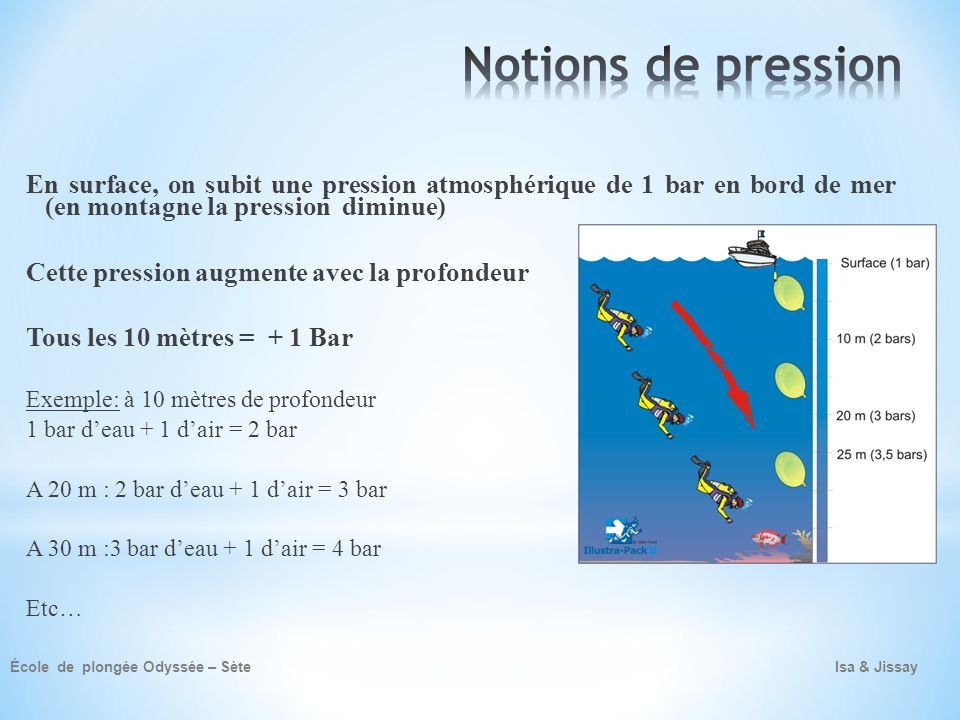 Notions de pression En surface, on subit une pression atmosphérique de 1 bar en bord de mer (en montagne la pression diminue)
