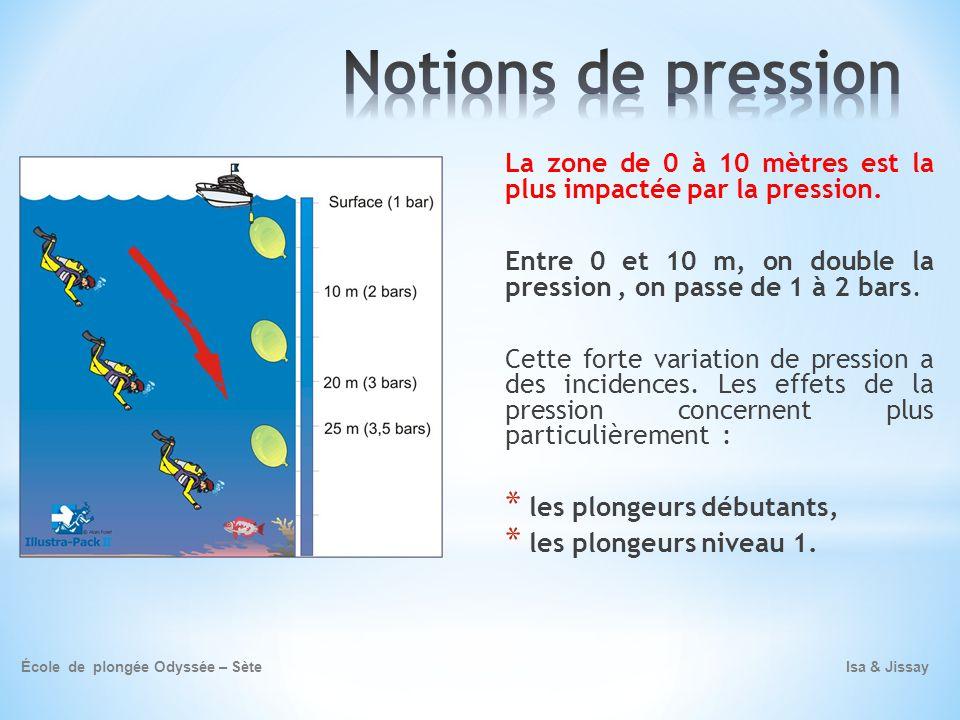 Notions de pression La zone de 0 à 10 mètres est la plus impactée par la pression.