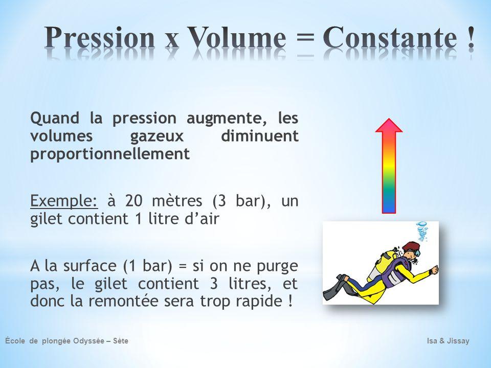 Pression x Volume = Constante !