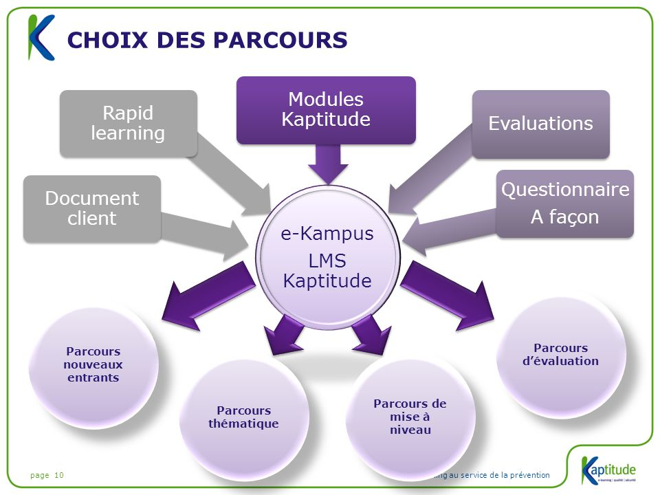 Choix des parcours Modules Kaptitude Rapid learning Evaluations