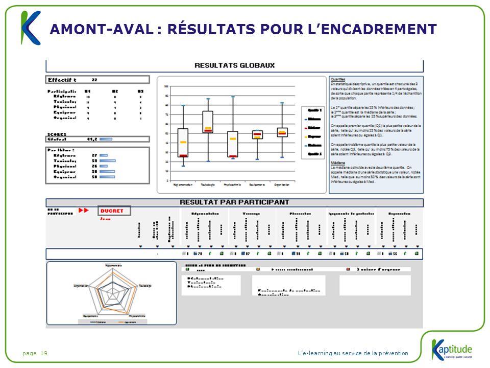 Amont-aval : résultats pour l'encadrement