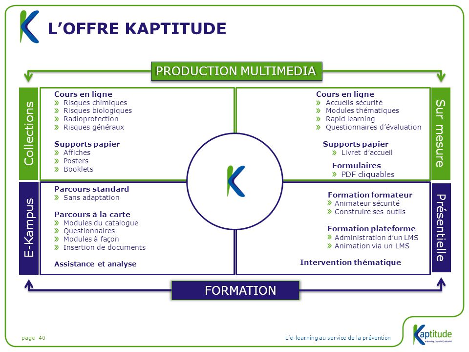 L'offre kaptitude PRODUCTION MULTIMEDIA Collections Sur mesure