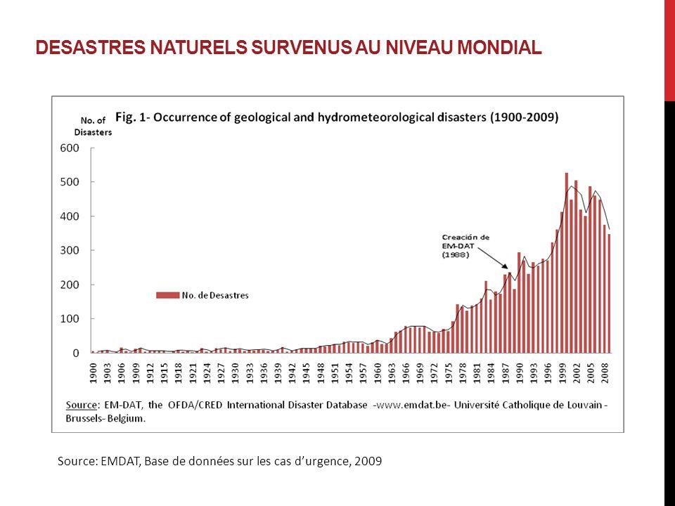 DESASTRES NATURELS SURVENUS AU NIVEAU MONDIAL