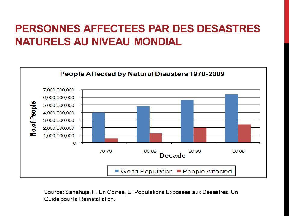 PERSONNES AFFECTEES PAR DES DESASTRES NATURELS AU NIVEAU MONDIAL