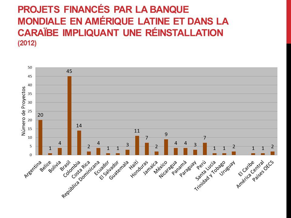 PROJETS FINANCÉS PAR LA BANQUE MONDIALE EN AMÉRIQUE LATINE ET DANS LA CARAÏBE IMPLIQUANT UNE RÉINSTALLATION (2012)