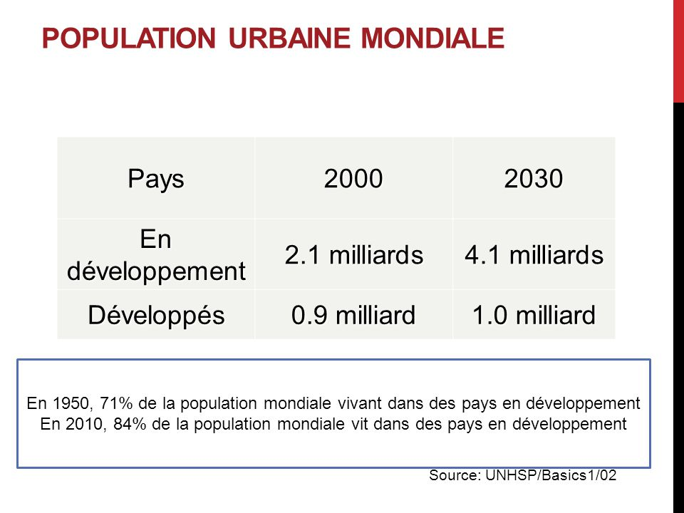 Population urbaine monDiale
