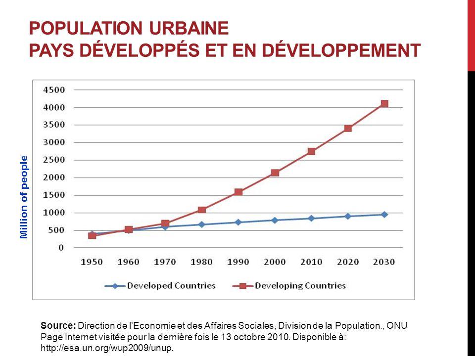 POPULATION URBAINE PAYS DÉVELOPPÉS ET EN DÉVELOPPEMENT