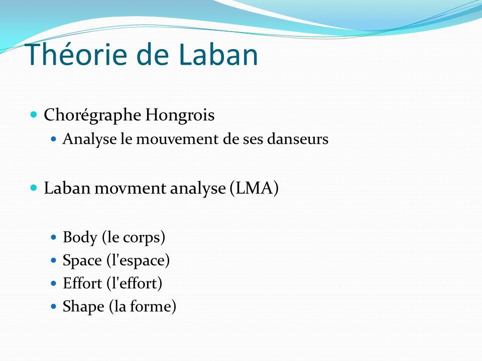 Théorie de Laban Chorégraphe Hongrois Laban movment analyse (LMA)