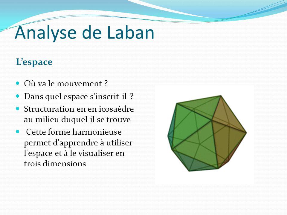 Analyse de Laban L'espace Où va le mouvement