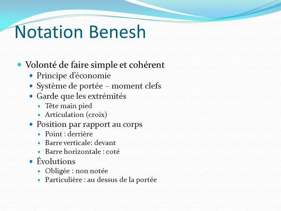 Notation Benesh Volonté de faire simple et cohérent