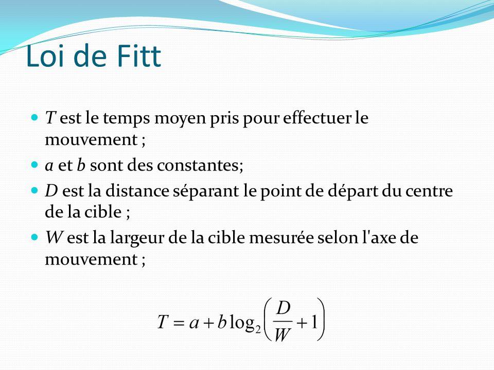 Loi de Fitt T est le temps moyen pris pour effectuer le mouvement ;