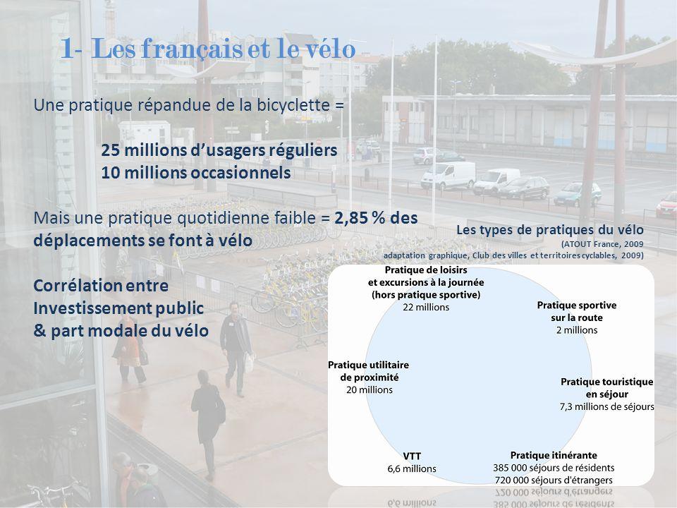 1- Les français et le vélo