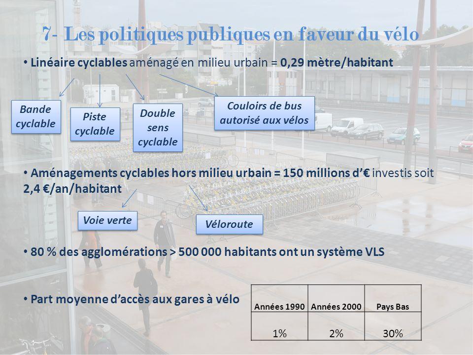 Couloirs de bus autorisé aux vélos