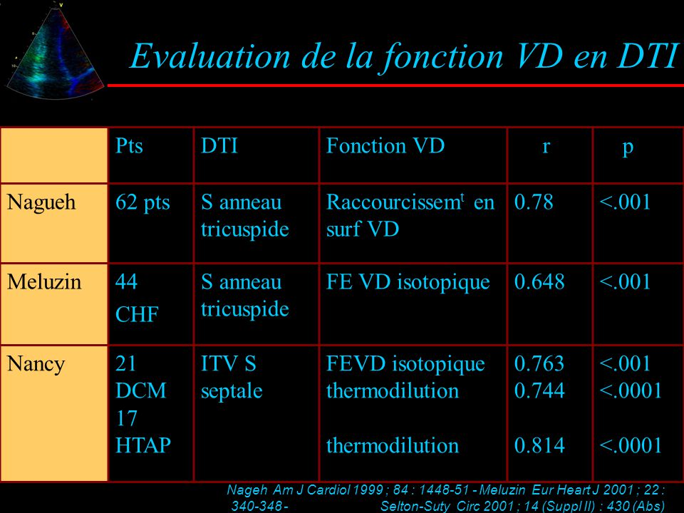 Evaluation de la fonction VD en DTI