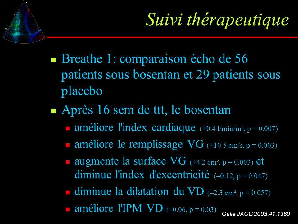 Suivi thérapeutique Breathe 1: comparaison écho de 56 patients sous bosentan et 29 patients sous placebo.