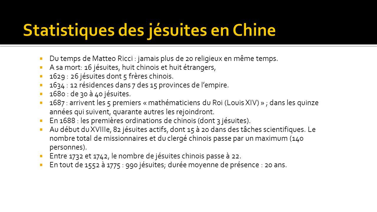 Statistiques des jésuites en Chine